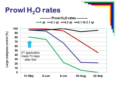 Prowl H2O rates graph